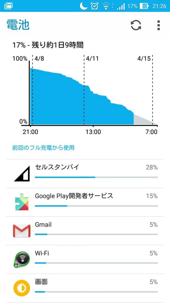Zenfone Maxのバッテリー消費。