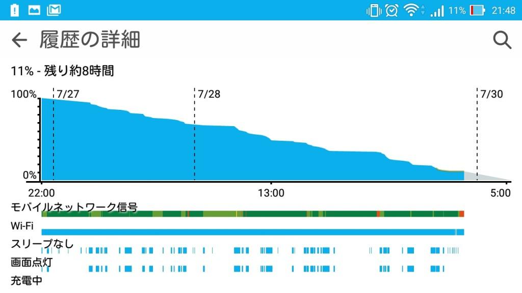 Zenfone Maxのバッテリーは3日は持つ