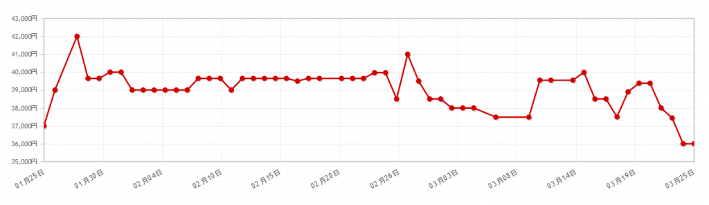 Zenfone 3の価格情報。