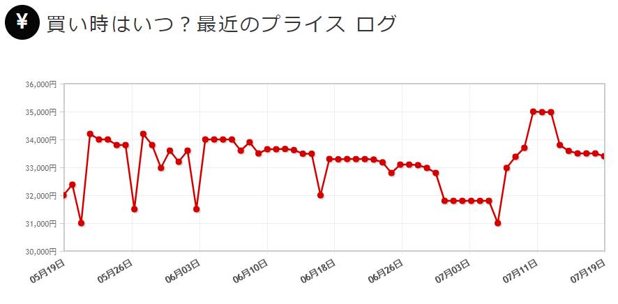 Zenfone 3 5.2インチモデルの価格