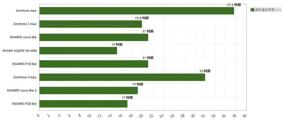 2万円程度で買えるスマホを連続通話時間で比較(yourfones.netより)