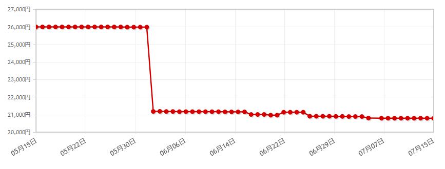 Zenfone 4 Maxの価格動向(出典:yourfones.netより)