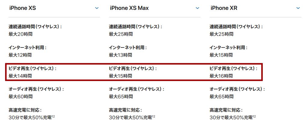 iPhone Xシリーズのバッテリー持ち