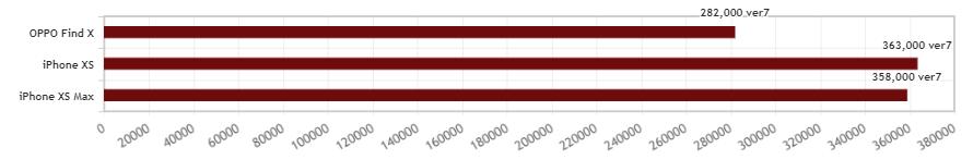 OPPO Find XとiPhone XS、XS Maxのantutuを比較
