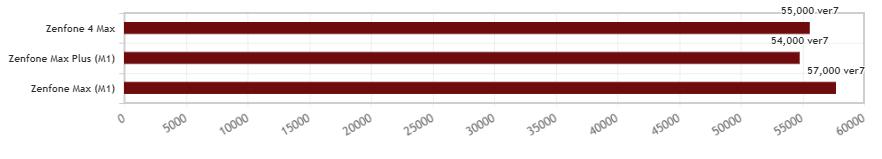 Zenfone Maxシリーズのantutu比較
