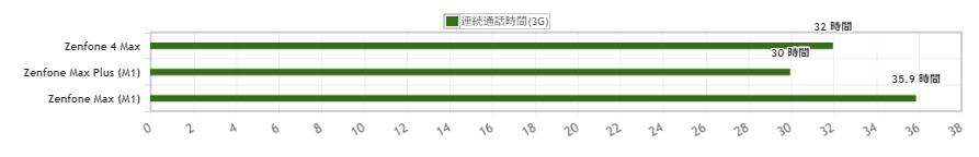 Zenfone Maxシリーズのバッテリー持ちを比較