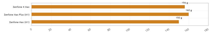 Zenfone Maxシリーズの重さをグラフで比較