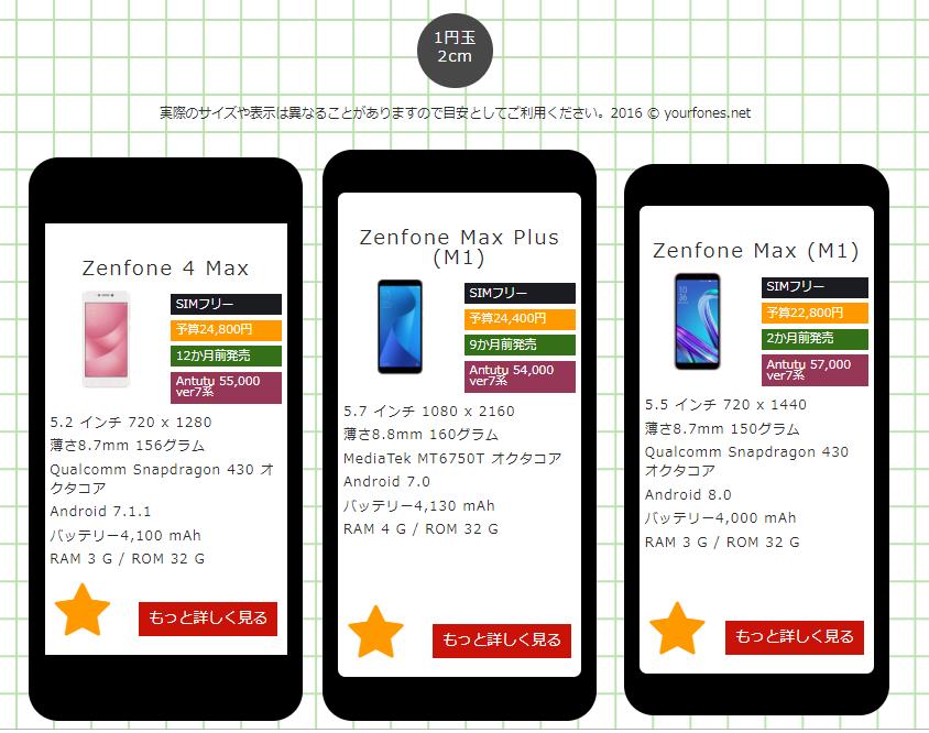 Zenfone Maxシリーズの大きさを比較