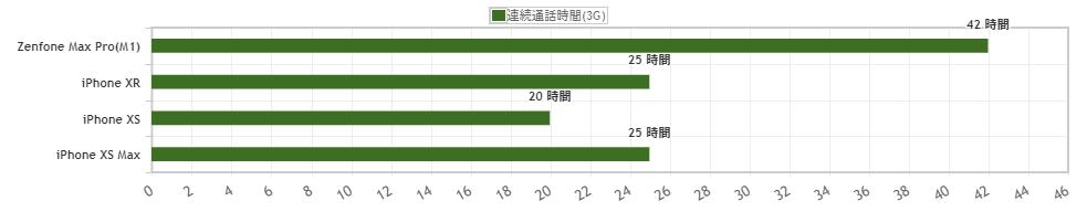 Zenfone Max Pro M1とiPhone Xファミリーのバッテリー持ちを比較