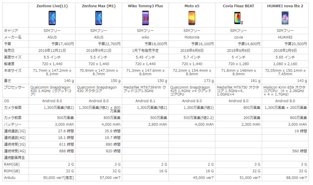 Zenfone Live(L1)、Zenfone Max(M1)、Wiko Tommy3 Plus、Moto e5、Covia FLEAZ BEAT、HUAWEI nova lite 2のスペックを比較