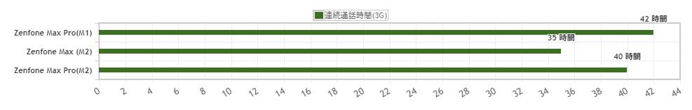 Zenfone Max Pro M1とMax M2とMax Pro M2のバッテリー持ちを比較!