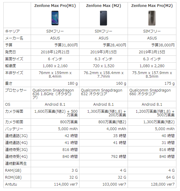 Zenfone Max Pro M1とMax M2とMax Pro M2のスペック比較