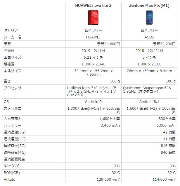 nova lite 3とZenfone Max Pro M1のスペックを比較