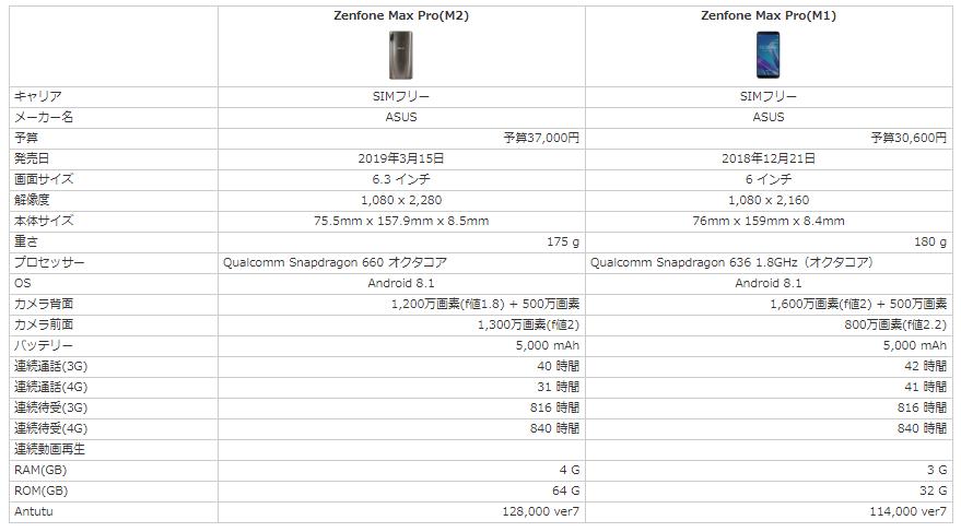 Zenfone Max Pro M2とZenfone Max Pro M1のスペックを比較