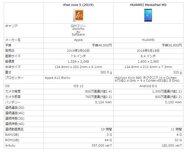 iPad mini 5とMediaPad M5のスペック比較