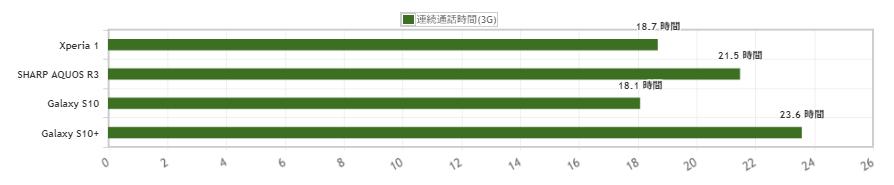 Xperia 1と2019年に発売されたdocomoのスマホとバッテリーを比較