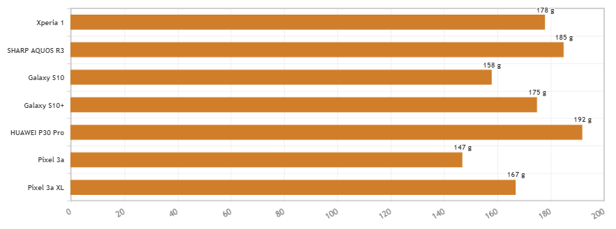 Xperia 1の重さを2019年に発売されたdocomoのスマホと比較