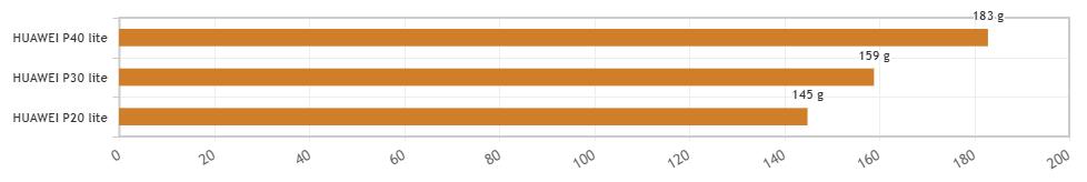 P40 liteとP20 liteとP30 liteの重さを比較