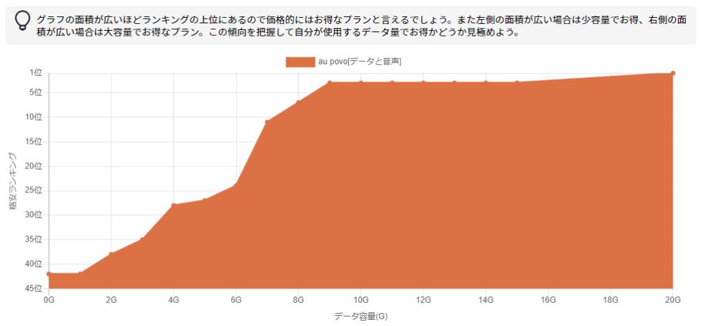 au povoの格安ランキングをグラフで表示