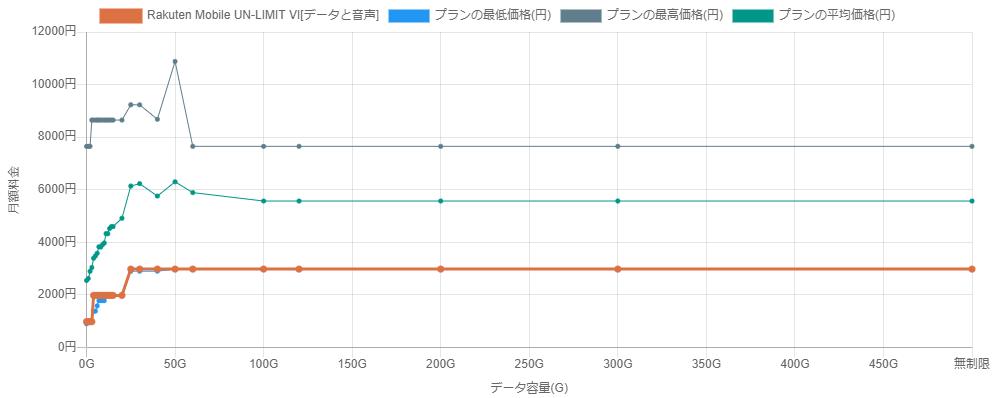 2021年1月30日時点の楽天モバイルUN-LIMIT VIの価格帯のグラフ