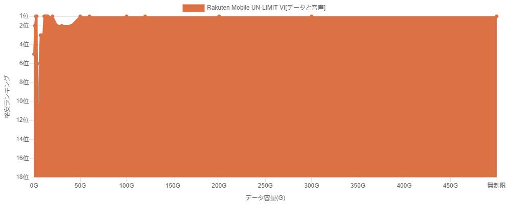 2021年1月30日時点の楽天モバイルUN-LIMIT VIの格安ランキングのグラフ